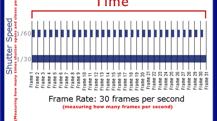 Avoiding Confusion: Frame Rate vs. Shutter Speed
