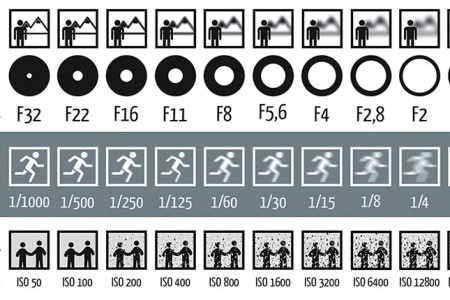 photography-shutter-speed-aperture-iso-cheat-sheet-chart-fotoblog-hamburg-daniel-peters-1